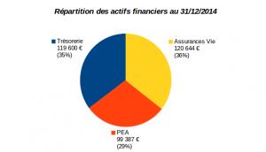 repartition-actifs-financiers