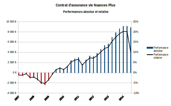 assurance vie nuances plus performance