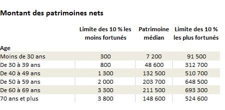 répartition des richesses par tranche d'âge en France