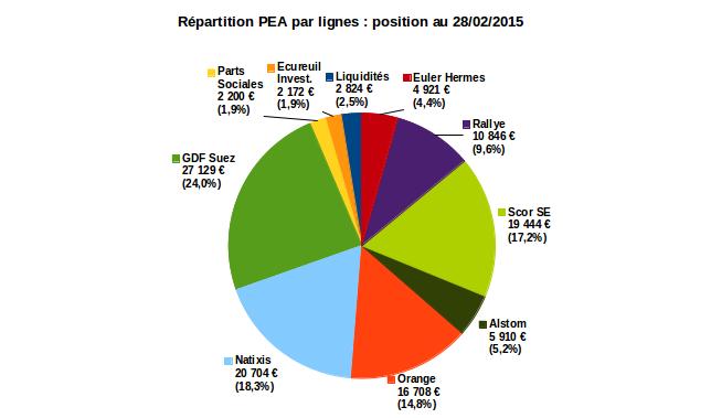 gestion de mon PEA : répartition au 28/02/2015