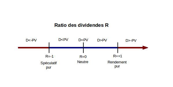 échelle du ratio de dividendes
