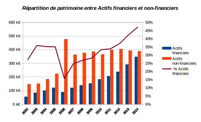 diversification de notre patrimoine entre actifs financiers et non-financiers