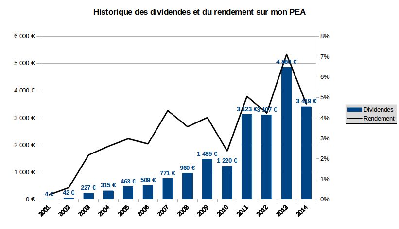 historique des dividendes et du rendement sur mon PEA