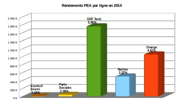 dividendes par titre sur mon PEA en 2014