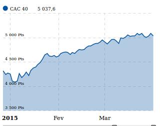 graphique cac40 premier trimestre 2015