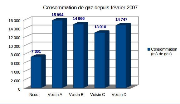 consommations de gaz de nos voisins