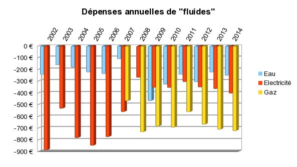 dépenses de fluides de 2002 à 2014