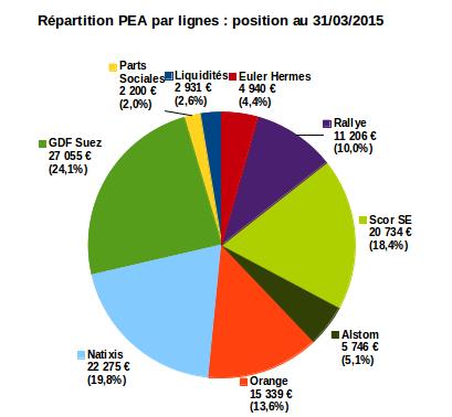 bilan de mon PEA au 31/03/2015 :  répartition par lignes