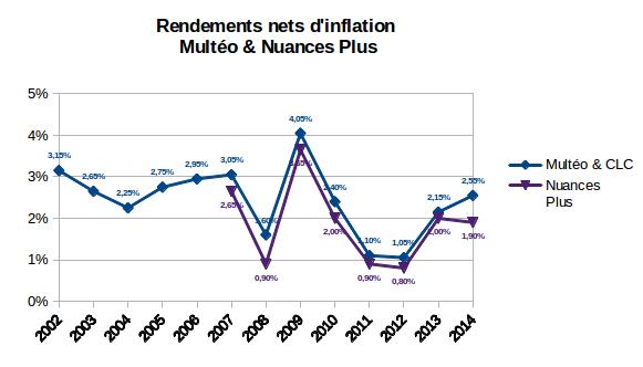 rendement net d'inflation des fonds euros de nos contrats d'assurance vie