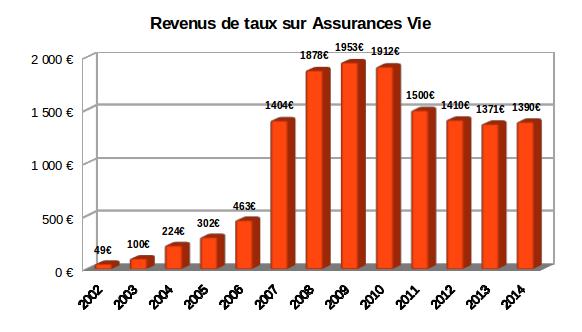 Revenus des fonds euros de nos assurances vie