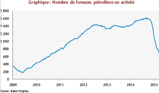 nombre de foreuses pétrolières en activité aux USA