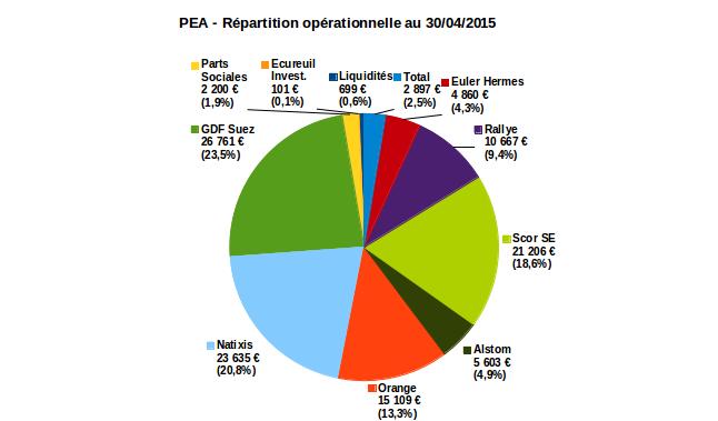 répartition opérationnelle de mon PEA fin avril 2015