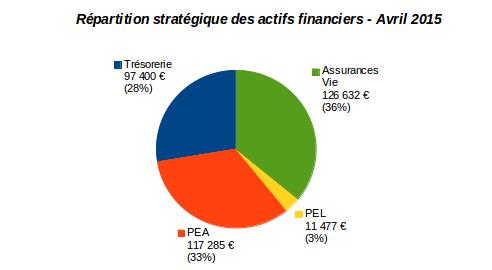 patrimoine nos-finances-personnelles : répartition stratégique des actifs financiers avril 2015
