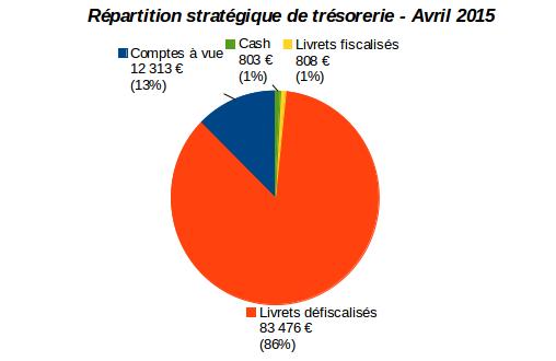 patrimoine nos-finances-personnelles : répartition stratégique de trésorerie avril 2015