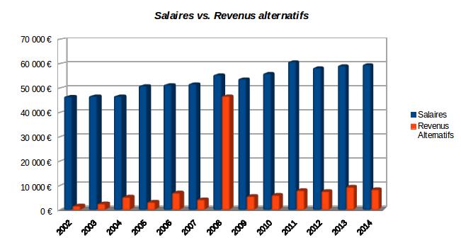 salaires et revenus alternatifs de 2002 à 2014