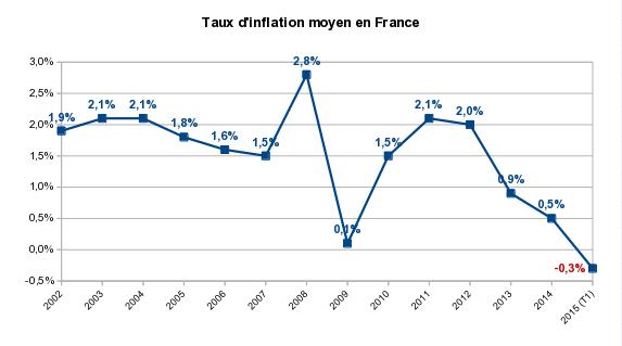taux d'inflation en France depuis 2002