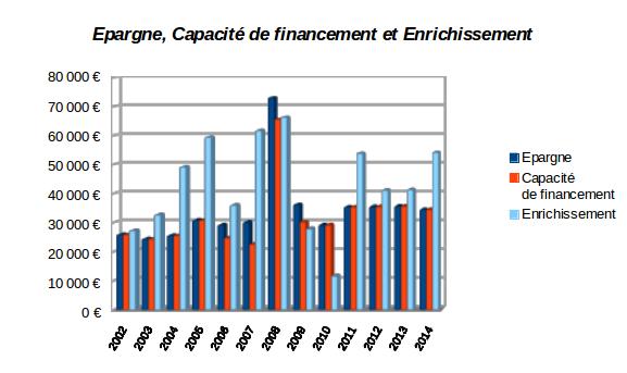 epargne, capacité finnacière et enrichissement
