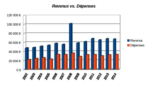 revenus et dépenses de nos finances personnelles