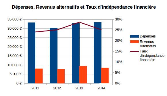 dépenses, revenus alternatifs et taux d'indépendance financière