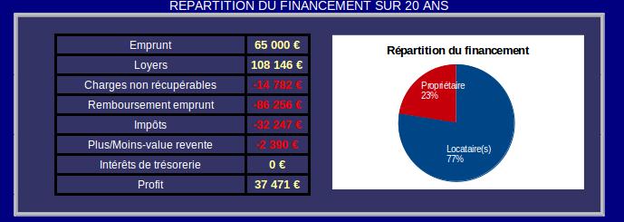 répartition du financement investissment locatif vide à Roubaix Barbieux