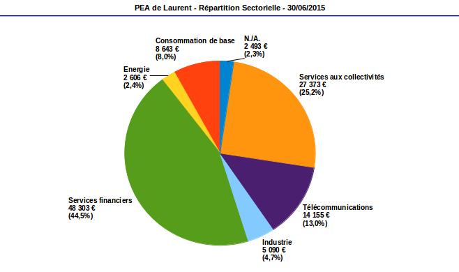 répartition sectorielle PEA juin 2015