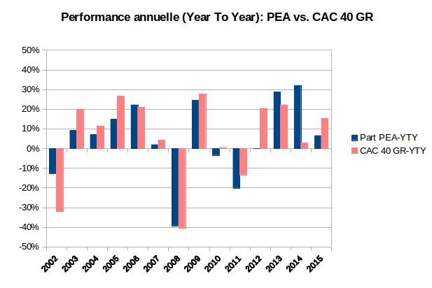 performance annuelle de mon PEA et de l'indice CAC 40 GR 2002-2015