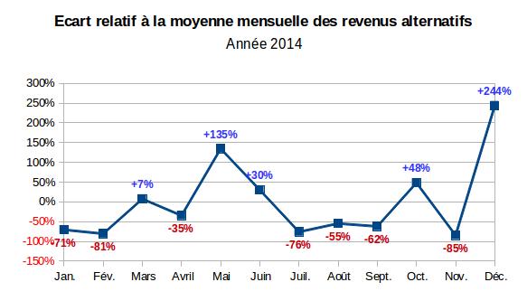 variabilité des revenus alternatifs mensuels en 2014