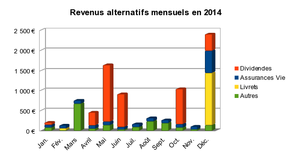 revenus alternatifs mensuels en 2014