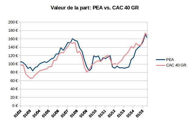 valeur de la part de mon PEA et de l'indice CAC 40 GR