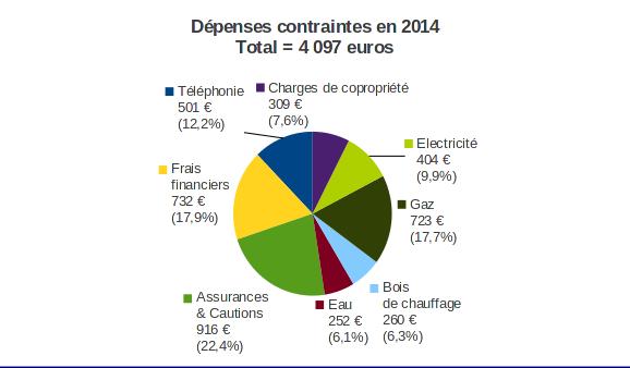 dépenses contraintes en 2014