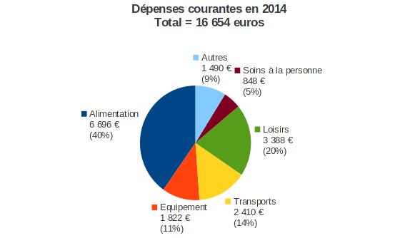dépenses courantes en 2014