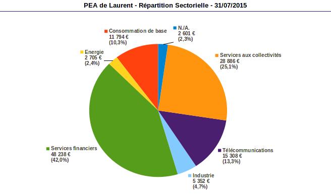 répartion sectorielle PEA juillet 2015