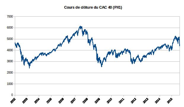 cours de clôture de l'indice CAC 40 2001-2015