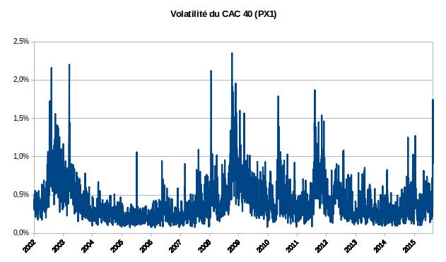 volatilité de l'indice CAC 40 2001-2015