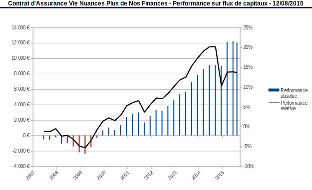 performance sur flux de capitaux Nuance Plus août 2015