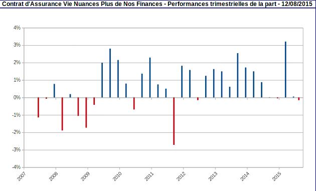 performances trimestrielles de la part Nuances Plus août 2015