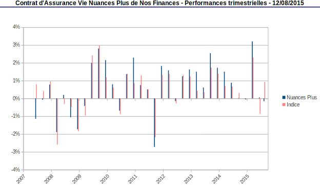 performances trimestrielles de la part Nuances Plus et de l'indice août 2015
