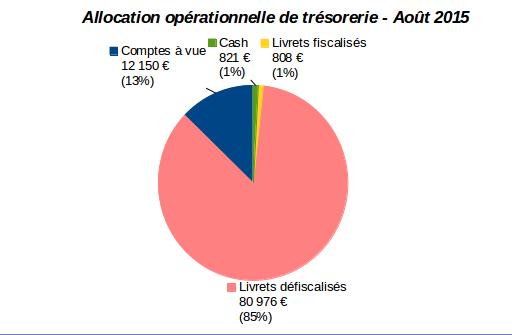 allocation opérationnelle trésorerie