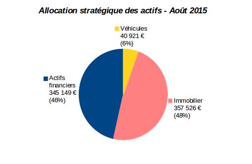 allocation stratégique des actifs