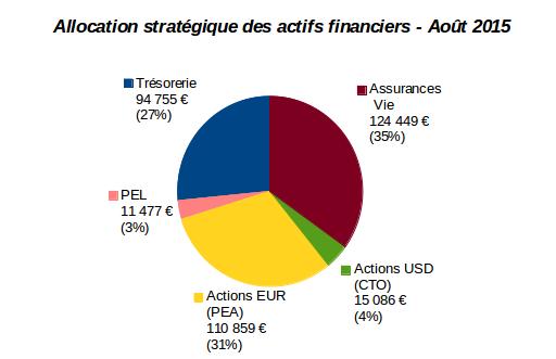 allocation stratégique des actifs financiers