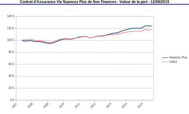 valeur de la part Nuances Plus et indice de référence aout 2015