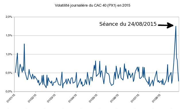 volatilité élevée de l'indice CAC 40 le lundi noir (24/08/2015)