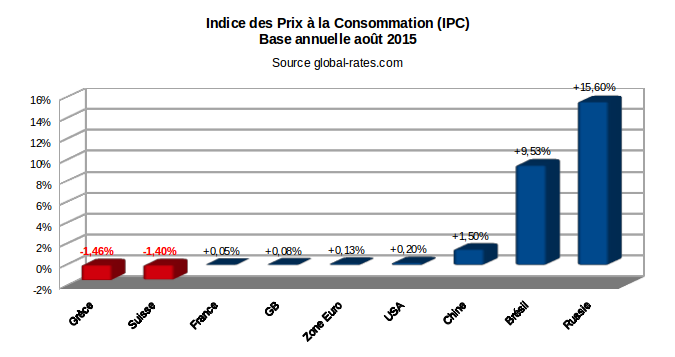 Indice des prix à la consommation dans divers pays en août 2015