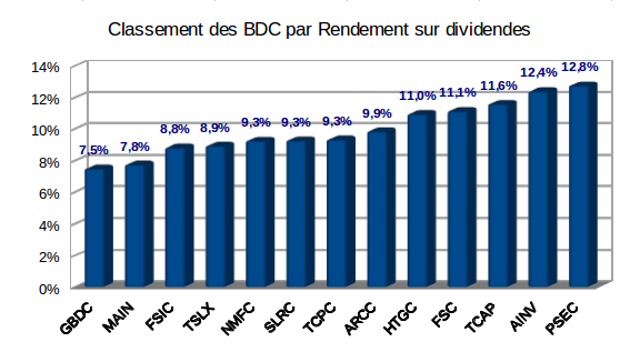 Rendement sur dividendes des Business Development Companies