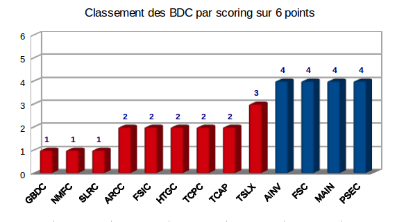 Score du screener sur Business Development Companies
