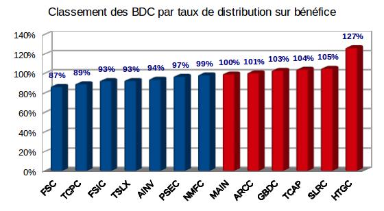 Taux de distribution sur bénéfice des Business Development Companies