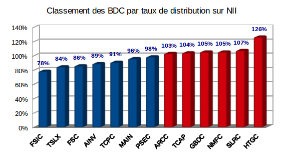 Taux de distribution sur Net Investment Income des Business Development Companies