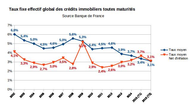 taux effectif global toutes maturités des crédits immobiliers 2002-2015