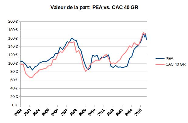 PEA valeur de la part août 2015