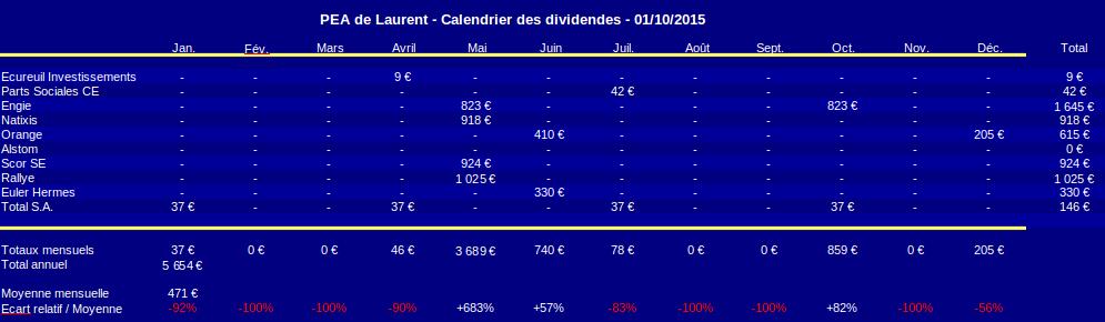 PEA calendrier prévisionnel des dividendes